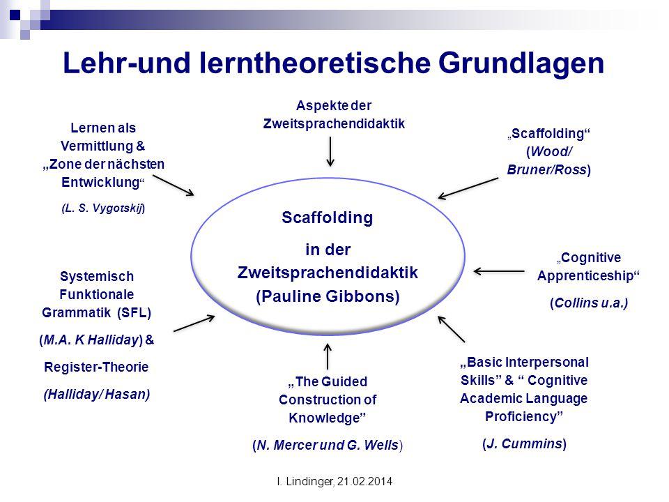 """Lehr-und lerntheoretische Grundlagen Scaffolding in der Zweitsprachendidaktik (Pauline Gibbons) Lernen als Vermittlung & """"Zone der nächsten Entwicklun"""