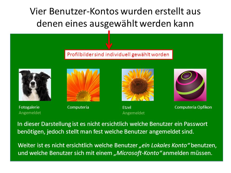 Vier Benutzer-Kontos wurden erstellt aus denen eines ausgewählt werden kann Profilbilder sind individuell gewählt worden Computeria OpfikonFotogalerie