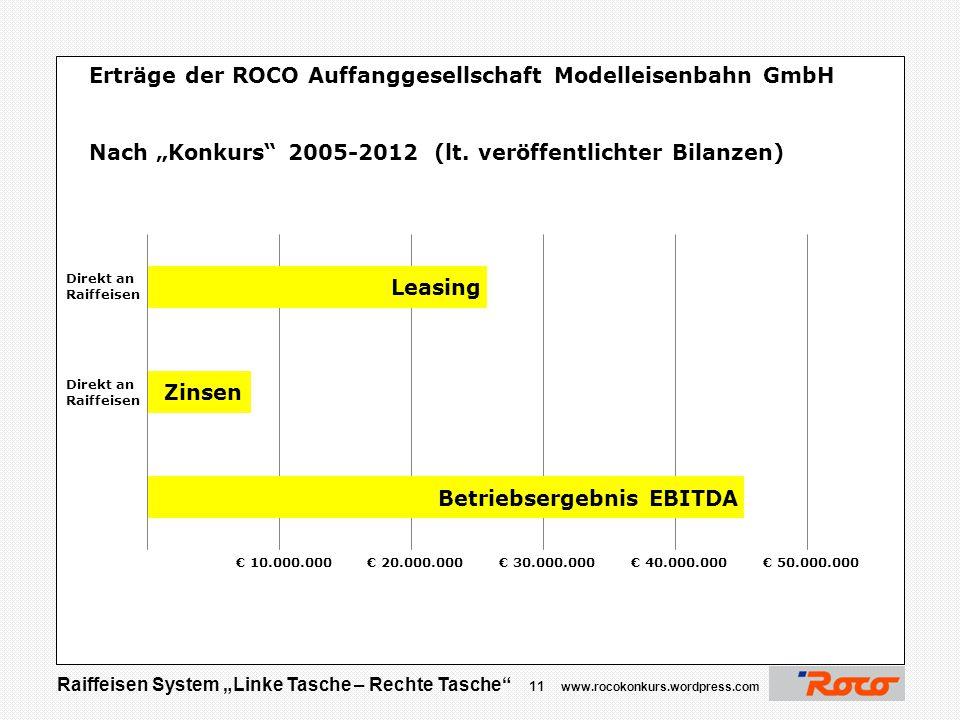 """Raiffeisen System """"Linke Tasche – Rechte Tasche"""" 10 www.rocokonkurs.wordpress.com € 2,0 Mio """"Provision"""" um Maegdefrau bei ROCO zu beseitigen?"""