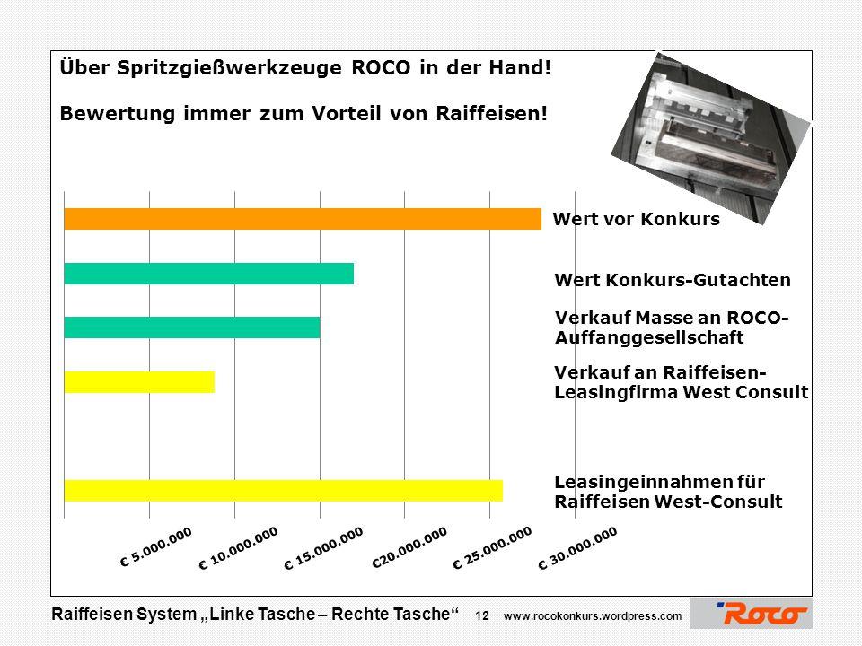 """Raiffeisen System """"Linke Tasche – Rechte Tasche"""" 11 www.rocokonkurs.wordpress.com Danke für Ihre Aufmerksamkeit  Jetzt sind Sie am Zug …. Erträge der"""