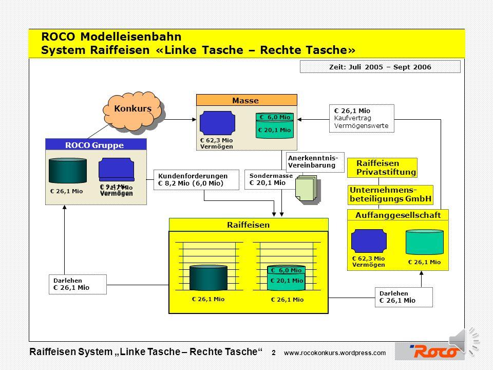 """Raiffeisen System """"Linke Tasche – Rechte Tasche"""" 1 www.rocokonkurs.wordpress.com Geschäftsmodell Raiffeisen Um null Euro vom Kreditgeber zum Eigentüme"""