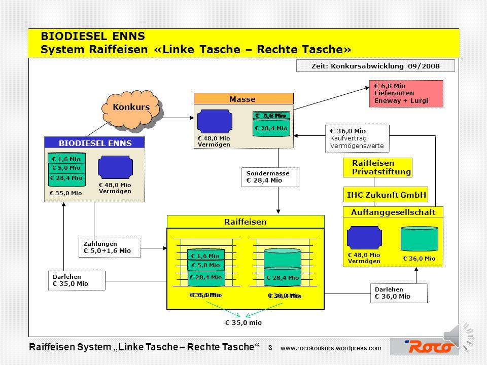 """Raiffeisen System """"Linke Tasche – Rechte Tasche"""" 2 www.rocokonkurs.wordpress.com ROCO Modelleisenbahn System Raiffeisen «Linke Tasche – Rechte Tasche»"""