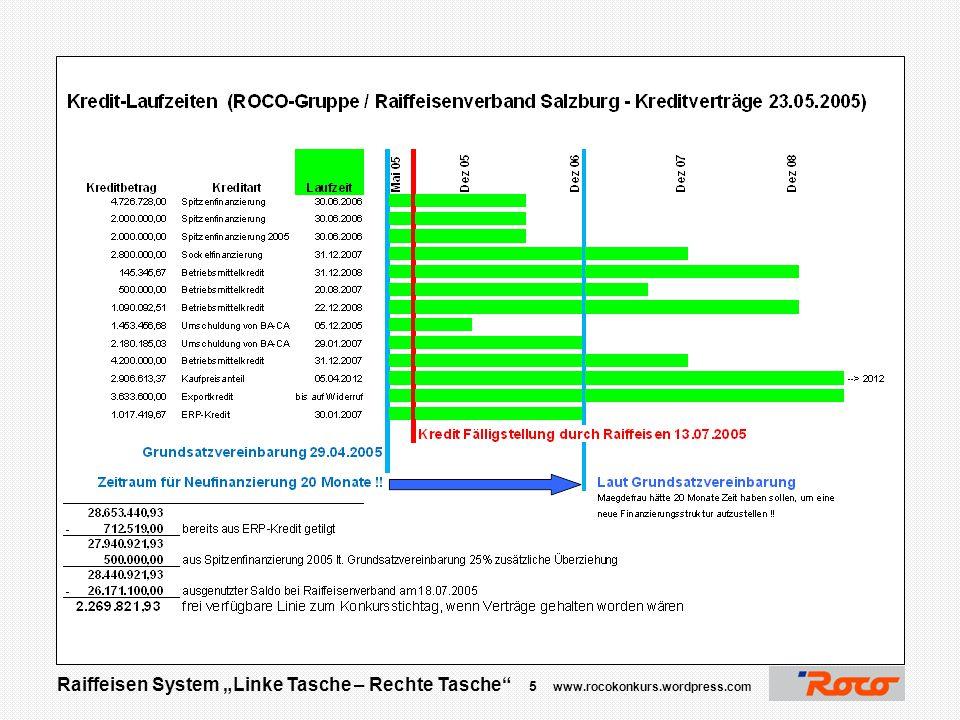 """Raiffeisen System """"Linke Tasche – Rechte Tasche"""" 4 www.rocokonkurs.wordpress.com Vorgehensweise Raiffeisen"""