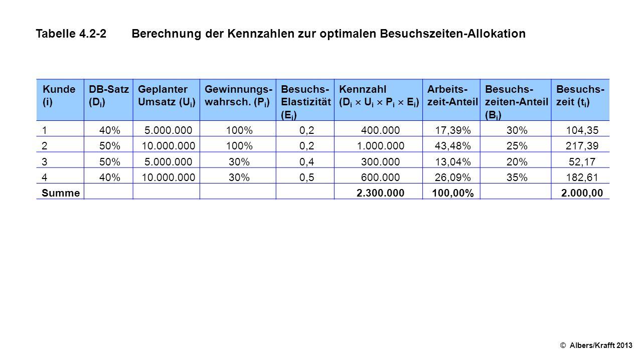Tabelle 4.2-2Berechnung der Kennzahlen zur optimalen Besuchszeiten-Allokation © Albers/Krafft 2013 Kunde (i) DB-Satz (D i ) Geplanter Umsatz (U i ) Gewinnungs wahrsch.