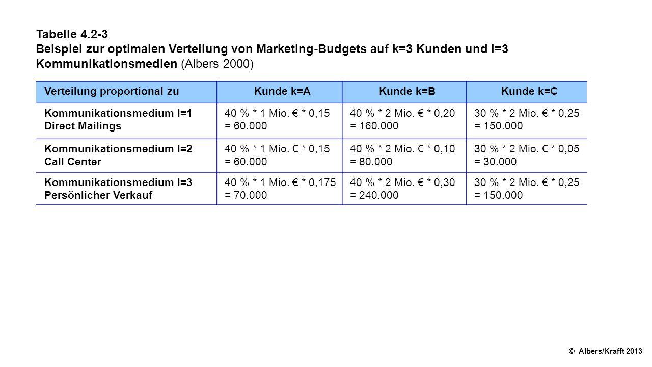 Tabelle 4.2-3 Beispiel zur optimalen Verteilung von Marketing-Budgets auf k=3 Kunden und l=3 Kommunikationsmedien (Albers 2000) © Albers/Krafft 2013 Verteilung proportional zuKunde k=AKunde k=BKunde k=C Kommunikationsmedium l=1 Direct Mailings 40 % * 1 Mio.
