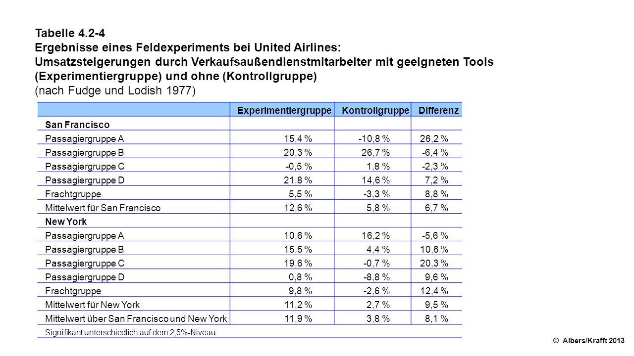 Tabelle 4.2-4 Ergebnisse eines Feldexperiments bei United Airlines: Umsatzsteigerungen durch Verkaufsaußendienstmitarbeiter mit geeigneten Tools (Experimentiergruppe) und ohne (Kontrollgruppe) (nach Fudge und Lodish 1977) © Albers/Krafft 2013 ExperimentiergruppeKontrollgruppeDifferenz San Francisco Passagiergruppe A15,4 %-10,8 %26,2 % Passagiergruppe B20,3 %26,7 %-6,4 % Passagiergruppe C-0,5 %1,8 %-2,3 % Passagiergruppe D21,8 %14,6 %7,2 % Frachtgruppe5,5 %-3,3 %8,8 % Mittelwert für San Francisco12,6 %5,8 %6,7 % New York Passagiergruppe A10,6 %16,2 %-5,6 % Passagiergruppe B15,5 %4,4 %10,6 % Passagiergruppe C19,6 %-0,7 %20,3 % Passagiergruppe D0,8 %-8,8 %9,6 % Frachtgruppe9,8 %-2,6 %12,4 % Mittelwert für New York11,2 %2,7 %9,5 % Mittelwert über San Francisco und New York11,9 %3,8 %8,1 % Signifikant unterschiedlich auf dem 2,5%-Niveau