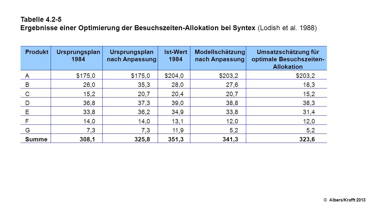 Tabelle 4.2-5 Ergebnisse einer Optimierung der Besuchszeiten-Allokation bei Syntex (Lodish et al.