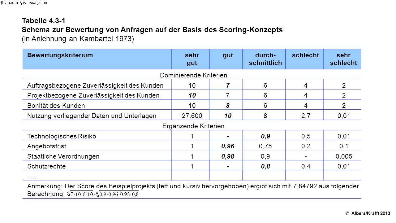 Tabelle 4.3-1 Schema zur Bewertung von Anfragen auf der Basis des Scoring-Konzepts (in Anlehnung an Kambartel 1973) © Albers/Krafft 2013 Bewertungskriterium sehr gut gutdurch- schnittlich schlechtsehr schlecht Dominierende Kriterien Auftragsbezogene Zuverlässigkeit des Kunden107642 Projektbezogene Zuverlässigkeit des Kunden107642 Bonität des Kunden108642 Nutzung vorliegender Daten und Unterlagen27.6001082,70,01 Ergänzende Kriterien Technologisches Risiko1-0,90,50,01 Angebotsfrist10,960,750,20,1 Staatliche Verordnungen10,980,9-0,005 Schutzrechte1-0,80,40,01.....