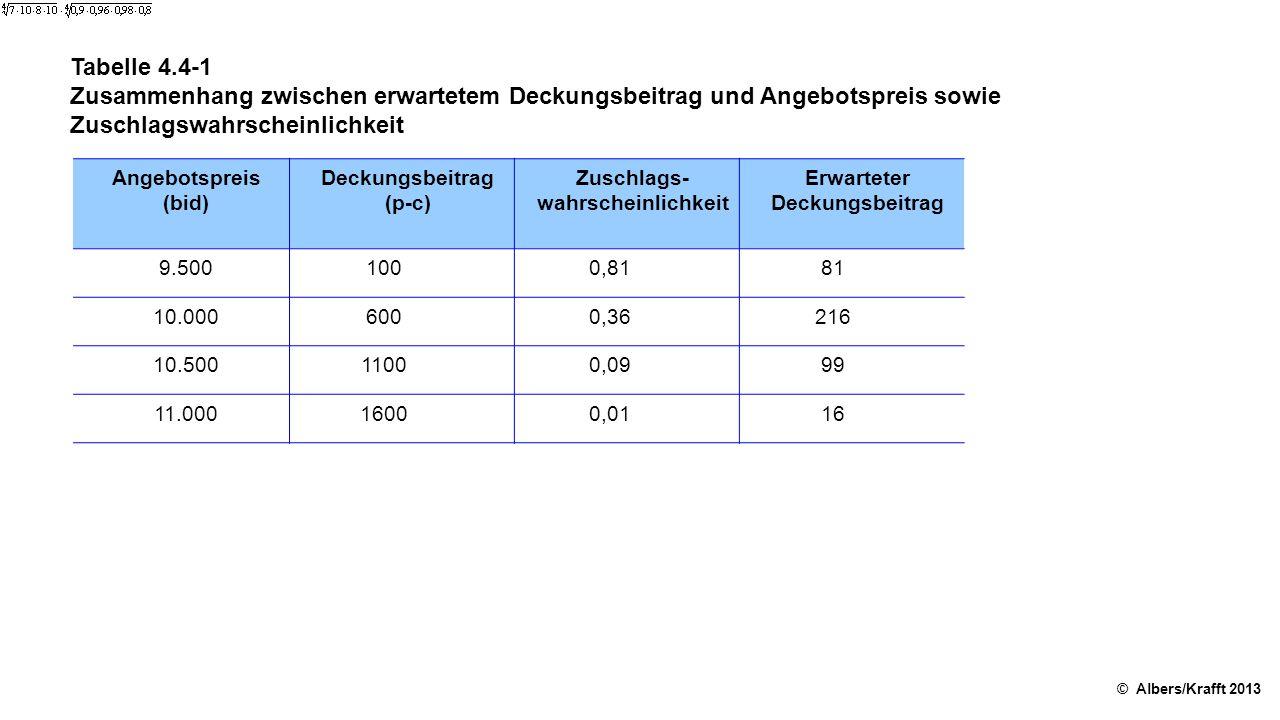 Tabelle 4.4-1 Zusammenhang zwischen erwartetem Deckungsbeitrag und Angebotspreis sowie Zuschlagswahrscheinlichkeit © Albers/Krafft 2013 Angebotspreis (bid) Deckungsbeitrag (p-c) Zuschlags wahrscheinlichkeit Erwarteter Deckungsbeitrag 9.5001000,8181 10.0006000,36216 10.50011000,0999 11.00016000,0116