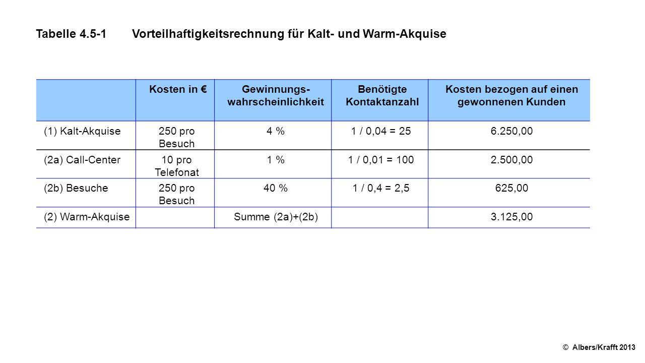 Tabelle 4.5-1Vorteilhaftigkeitsrechnung für Kalt- und Warm-Akquise © Albers/Krafft 2013 Kosten in €Gewinnungs wahrscheinlichkeit Benötigte Kontaktanzahl Kosten bezogen auf einen gewonnenen Kunden (1) Kalt-Akquise250 pro Besuch 4 %1 / 0,04 = 256.250,00 (2a) Call-Center10 pro Telefonat 1 %1 / 0,01 = 1002.500,00 (2b) Besuche250 pro Besuch 40 %1 / 0,4 = 2,5625,00 (2) Warm-Akquise Summe (2a)+(2b) 3.125,00