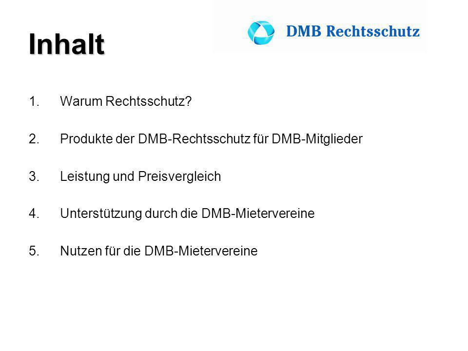 Inhalt 1.Warum Rechtsschutz? 2.Produkte der DMB-Rechtsschutz für DMB-Mitglieder 3.Leistung und Preisvergleich 4.Unterstützung durch die DMB-Mietervere