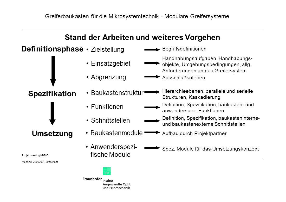 Greiferbaukasten für die Mikrosystemtechnik - Modulare Greifersysteme Projektmeeting 09/2001 Meeting_28092001_greifer.ppt Stand der Arbeiten und weite