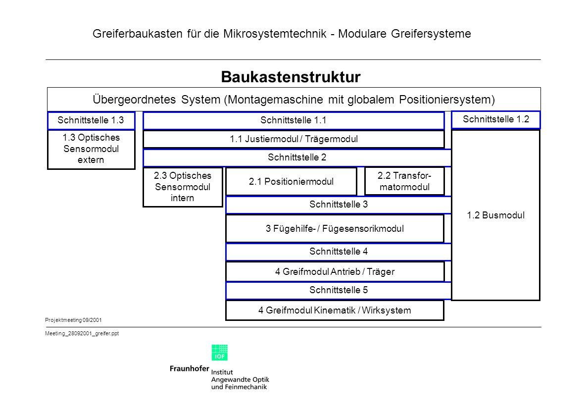Greiferbaukasten für die Mikrosystemtechnik - Modulare Greifersysteme Projektmeeting 09/2001 Meeting_28092001_greifer.ppt Funktionen I 1.1 Justier- / Trägermodul:1.1.1 Bereitstellung mechanische Basis 1.1.2 Bereitstellung mechanische Basis und Justierstellen zur planparallelen Ausrichtung der nachgeordneten Module (insbesondere Greifmodul Kinematik / Wirk- system) zur Fügeebene 1.3 Optisches Sensormodul extern: 1.3.1 Freistrahloptik 1.3.2 Lichtschranke 1.3.3 Abstandssensor 1.2 Busmodul:1.2.1 Sensor- und Steuersignalbus, Versorgungsmedien