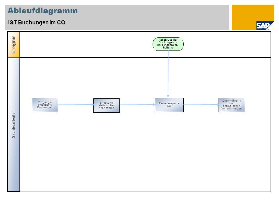 Ablaufdiagramm IST Buchungen im CO Ereignis Sachbearbeiter Periodensperre CO Abschluss der Buchungen in der Finanzbuch- haltung Erfassung statistische