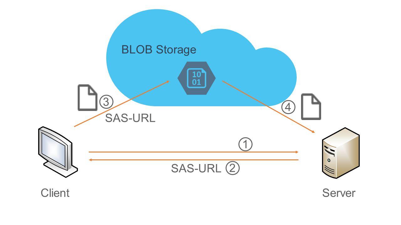 ClientServer SAS-URL BLOB Storage 1 2 3 4