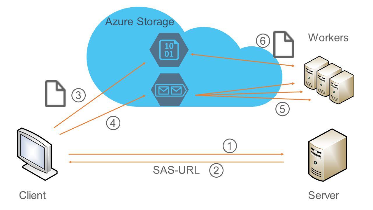 ClientServer SAS-URL 1 2 3 4 Azure Storage Workers 5 6