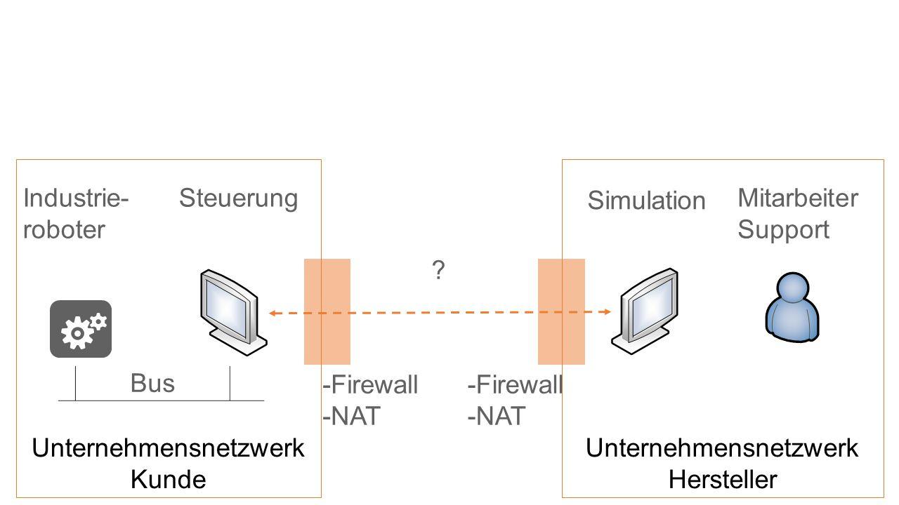 Unternehmensnetzwerk Hersteller Unternehmensnetzwerk Kunde .