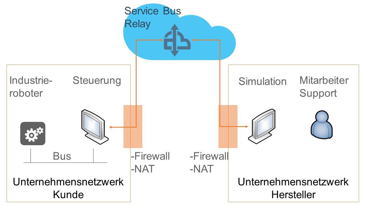 Unternehmensnetzwerk Hersteller Unternehmensnetzwerk Kunde Industrie- roboter Steuerung Bus Simulation Mitarbeiter Support -Firewall -NAT -Firewall -NAT Service Bus Relay