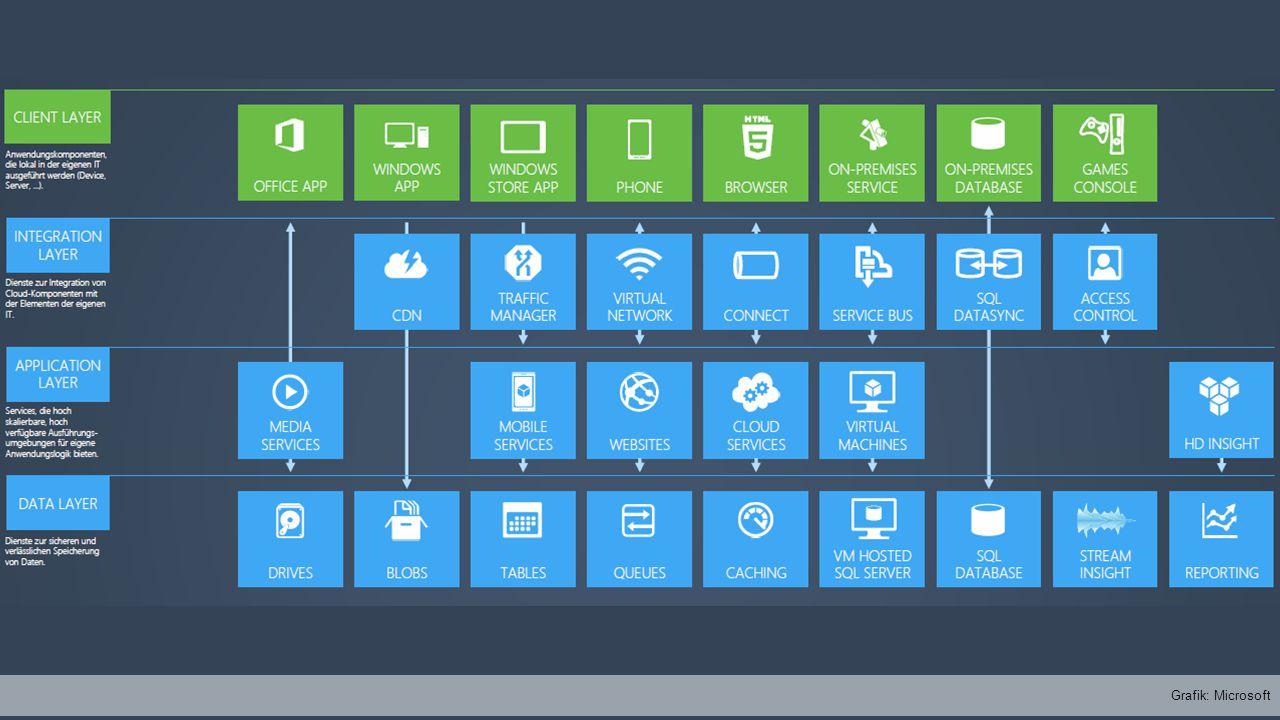 BLOB Storage Azure Storage Azure Service BusAzure Scheduler Table Storage Storage Queue Relay Messaging Scheduler CDN