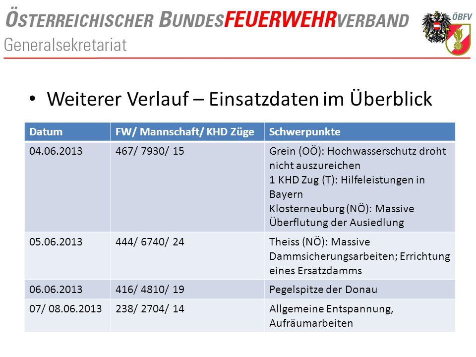 Weiterer Verlauf – Einsatzdaten im Überblick DatumFW/ Mannschaft/ KHD ZügeSchwerpunkte 04.06.2013467/ 7930/ 15Grein (OÖ): Hochwasserschutz droht nicht auszureichen 1 KHD Zug (T): Hilfeleistungen in Bayern Klosterneuburg (NÖ): Massive Überflutung der Ausiedlung 05.06.2013444/ 6740/ 24Theiss (NÖ): Massive Dammsicherungsarbeiten; Errichtung eines Ersatzdamms 06.06.2013416/ 4810/ 19Pegelspitze der Donau 07/ 08.06.2013238/ 2704/ 14Allgemeine Entspannung, Aufräumarbeiten