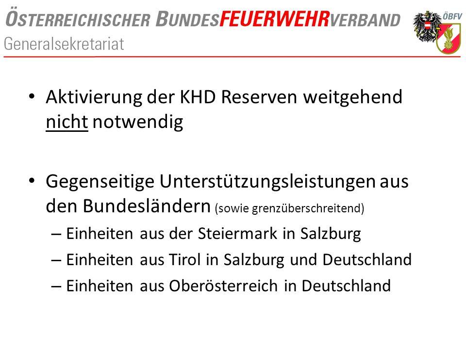 Aktivierung der KHD Reserven weitgehend nicht notwendig Gegenseitige Unterstützungsleistungen aus den Bundesländern (sowie grenzüberschreitend) – Einheiten aus der Steiermark in Salzburg – Einheiten aus Tirol in Salzburg und Deutschland – Einheiten aus Oberösterreich in Deutschland