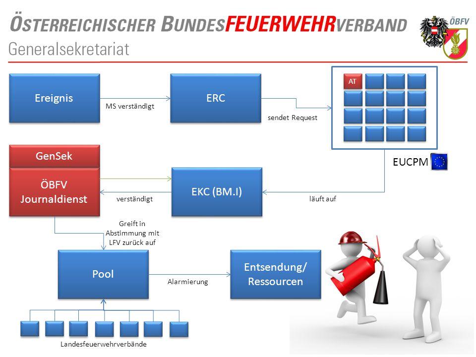 Ereignis ERC AT EKC (BM.I) ÖBFV Journaldienst Pool Entsendung/ Ressourcen Entsendung/ Ressourcen GenSek EUCPM MS verständigt sendet Request läuft aufv