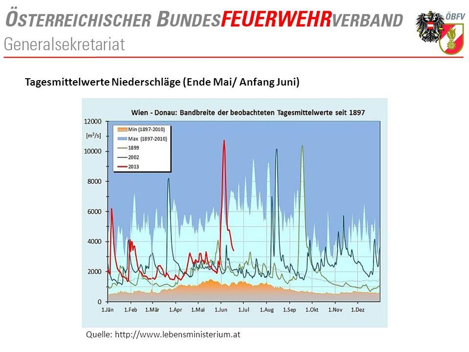 Quelle: http://www.lebensministerium.at Tagesmittelwerte Niederschläge (Ende Mai/ Anfang Juni)