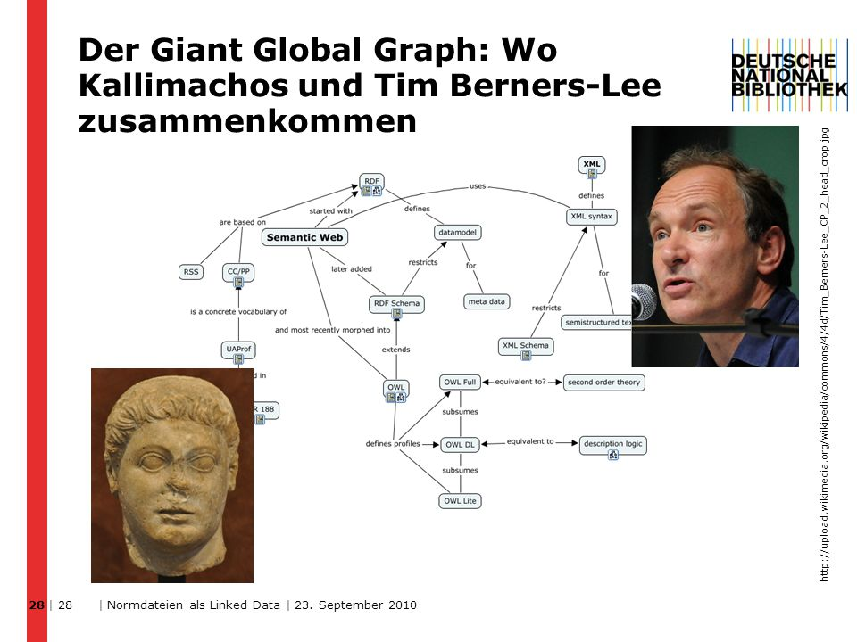 Der Giant Global Graph: Wo Kallimachos und Tim Berners-Lee zusammenkommen 28 | 28 | Normdateien als Linked Data | 23.