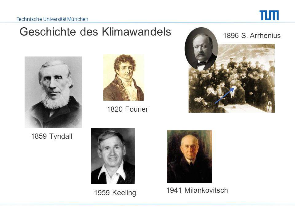 Technische Universität München Geschichte des Klimawandels 1896 S. Arrhenius 1859 Tyndall 1820 Fourier 1941 Milankovitsch 1959 Keeling