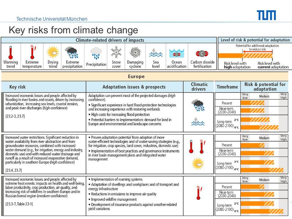 Technische Universität München Key risks from climate change