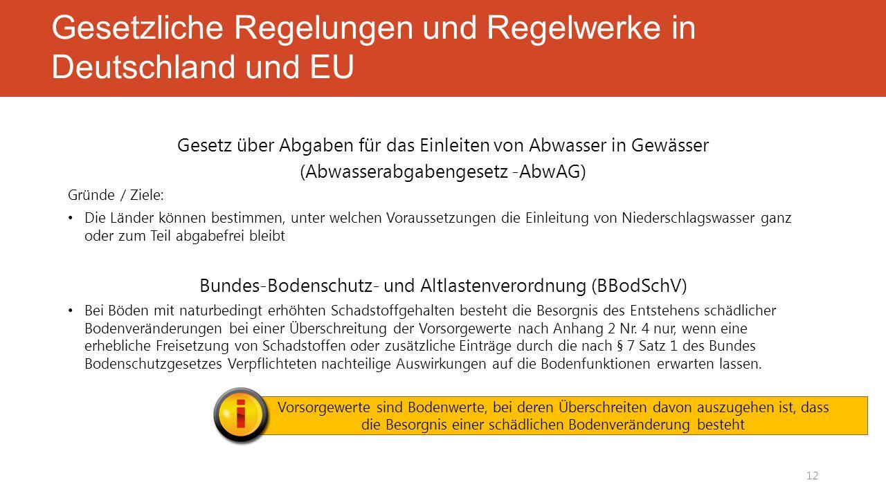Gesetzliche Regelungen und Regelwerke in Deutschland und EU Gesetz über Abgaben für das Einleiten von Abwasser in Gewässer (Abwasserabgabengesetz -AbwAG) Gründe / Ziele: Die Länder können bestimmen, unter welchen Voraussetzungen die Einleitung von Niederschlagswasser ganz oder zum Teil abgabefrei bleibt Bundes-Bodenschutz- und Altlastenverordnung (BBodSchV) Bei Böden mit naturbedingt erhöhten Schadstoffgehalten besteht die Besorgnis des Entstehens schädlicher Bodenveränderungen bei einer Überschreitung der Vorsorgewerte nach Anhang 2 Nr.