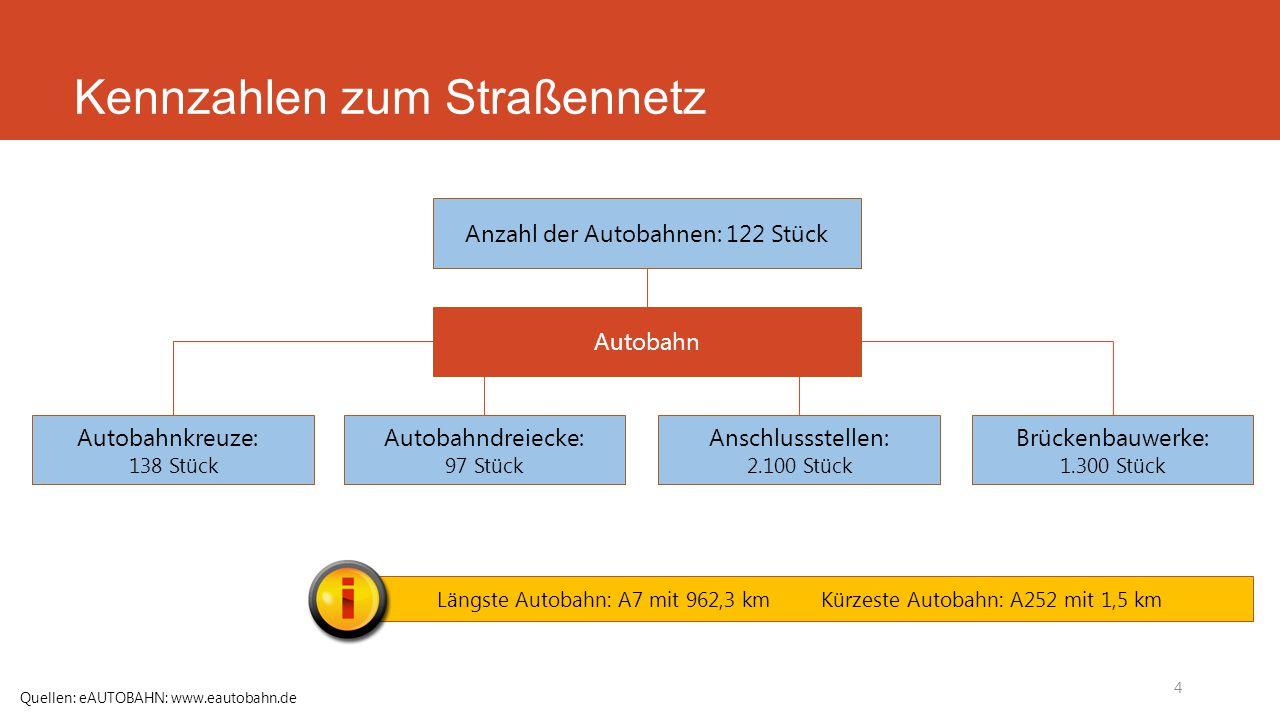 Kennzahlen zum Straßennetz 5 Quellen: Niedersächsische Landesbehörde für Straßenbau und Verkehr, www.strassenbau.niedersachsen.de Autobahnnetz Umbau des Autobahndreiecks Braunschweig-Südwest (A 39/ A 391)