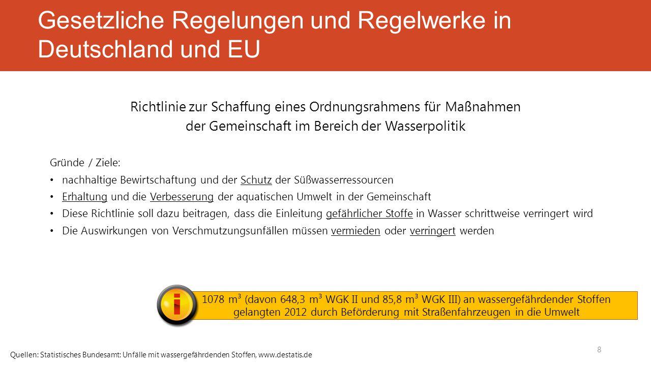 Gesetzliche Regelungen und Regelwerke in Deutschland und EU Richtlinie zur Schaffung eines Ordnungsrahmens für Maßnahmen der Gemeinschaft im Bereich der Wasserpolitik Gründe / Ziele: nachhaltige Bewirtschaftung und der Schutz der Süßwasserressourcen Erhaltung und die Verbesserung der aquatischen Umwelt in der Gemeinschaft Diese Richtlinie soll dazu beitragen, dass die Einleitung gefährlicher Stoffe in Wasser schrittweise verringert wird Die Auswirkungen von Verschmutzungsunfällen müssen vermieden oder verringert werden 8 1078 m³ (davon 648,3 m³ WGK II und 85,8 m³ WGK III) an wassergefährdender Stoffen gelangten 2012 durch Beförderung mit Straßenfahrzeugen in die Umwelt Quellen: Statistisches Bundesamt: Unfälle mit wassergefährdenden Stoffen, www.destatis.de