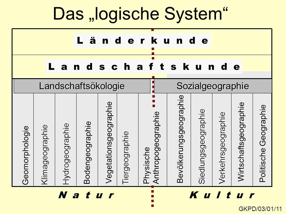 """Das """"logische System"""" Geomorphologie KlimageographieHydrogeographie Bodengeographie Vegetationsgeographie Tiergeographie PhysischeAnthropogeographie B"""