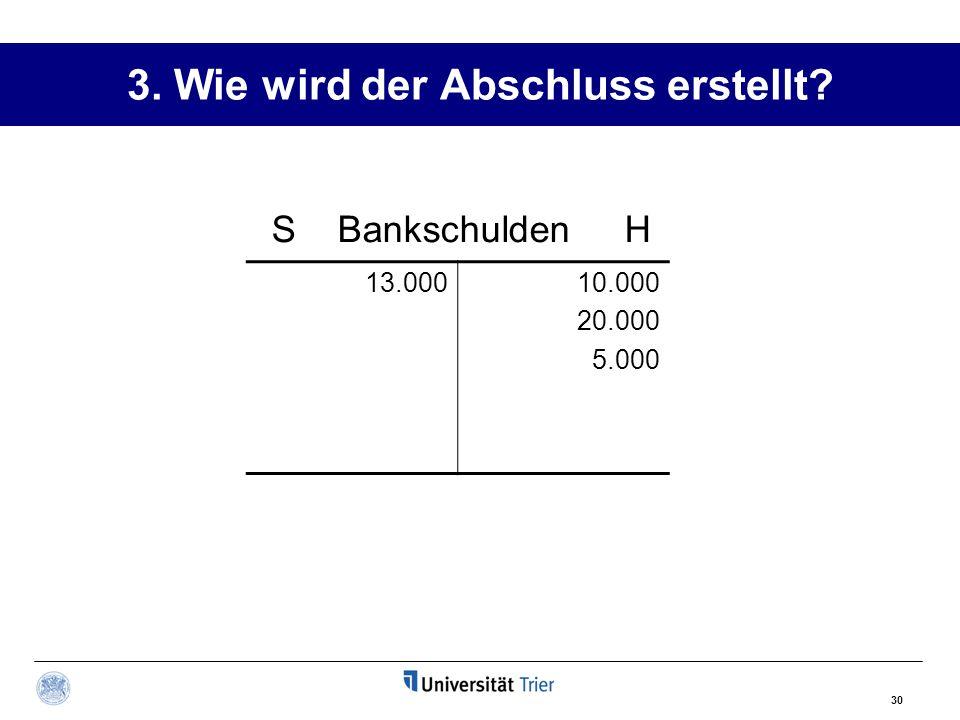 30 3. Wie wird der Abschluss erstellt? 13.00010.000 20.000 5.000 S Bankschulden H