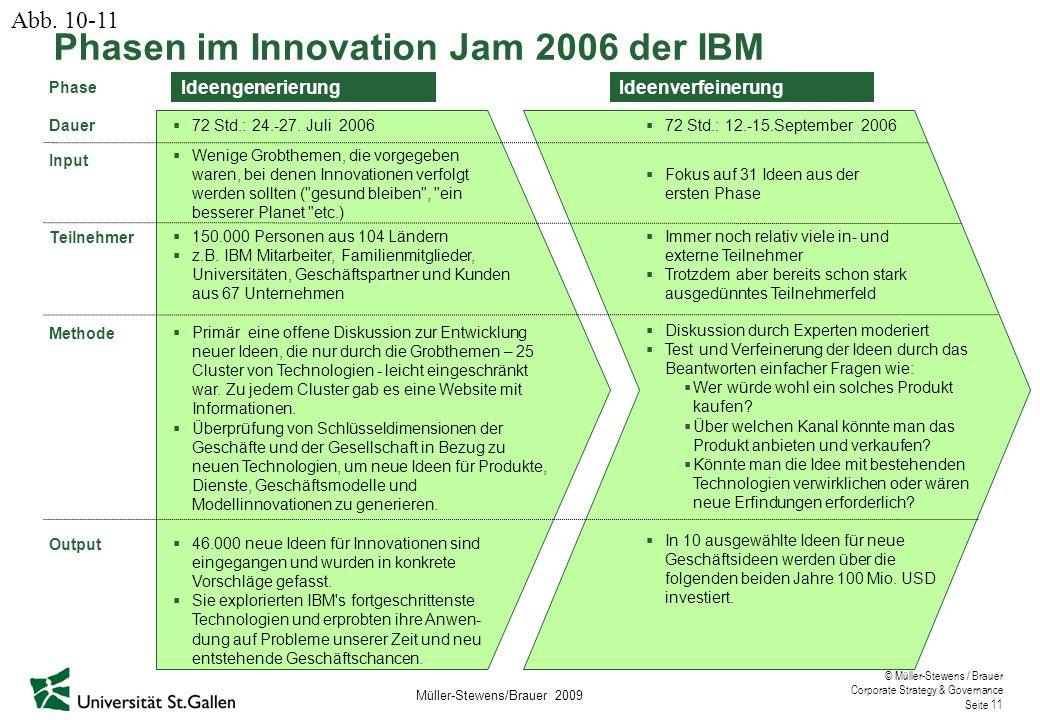 © Müller-Stewens / Brauer Corporate Strategy & Governance Seite 11 Phasen im Innovation Jam 2006 der IBM Ideengenerierung Phase Dauer Input Teilnehmer Methode Output  150.000 Personen aus 104 Ländern  z.B.