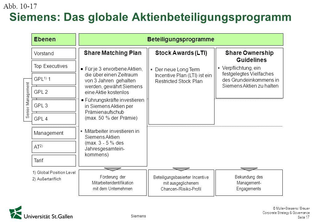 © Müller-Stewens / Brauer Corporate Strategy & Governance Seite 17 Senior Management EbenenBeteiligungsprogramme 1) Global Position Level 2) Außertariflich Förderung der Mitarbeiteridentifikation mit dem Unternehmen Beteiligungsbasierter Incentive mit ausgeglichenem Chancen-/Risiko-Profil Bekundung des Management- Engagements Share Ownership Guidelines  Verpflichtung, ein festgelegtes Vielfaches des Grundeinkommens in Siemens Aktien zu halten GPL 1) 1 Management AT 2) Tarif Top Executives GPL 3 GPL 2 GPL 4 Vorstand Share Matching Plan Für je 3 erworbene Aktien, die über einen Zeitraum von 3 Jahren gehalten werden, gewährt Siemens eine Aktie kostenlos Führungskräfte investieren in Siemens Aktien per Prämienaufschub (max.