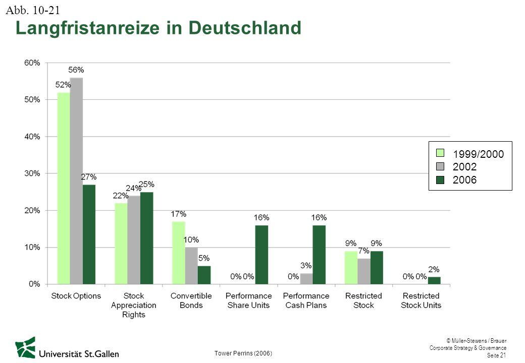 © Müller-Stewens / Brauer Corporate Strategy & Governance Seite 21 Langfristanreize in Deutschland 1999/2000 2002 2006 Tower Perrins (2006) Abb.