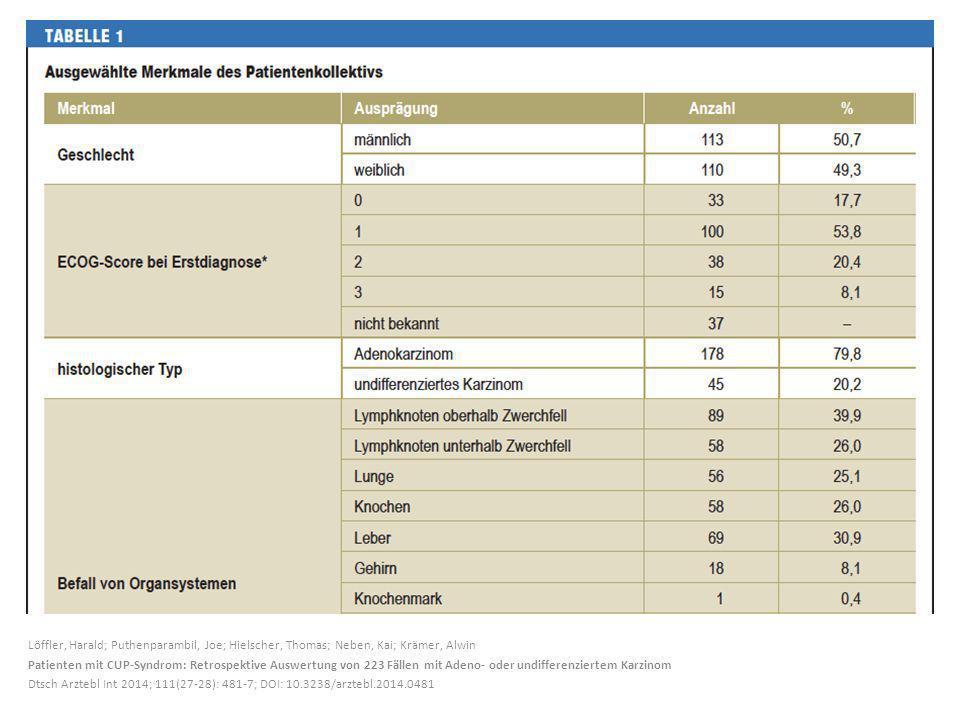 Löffler, Harald; Puthenparambil, Joe; Hielscher, Thomas; Neben, Kai; Krämer, Alwin Patienten mit CUP-Syndrom: Retrospektive Auswertung von 223 Fällen