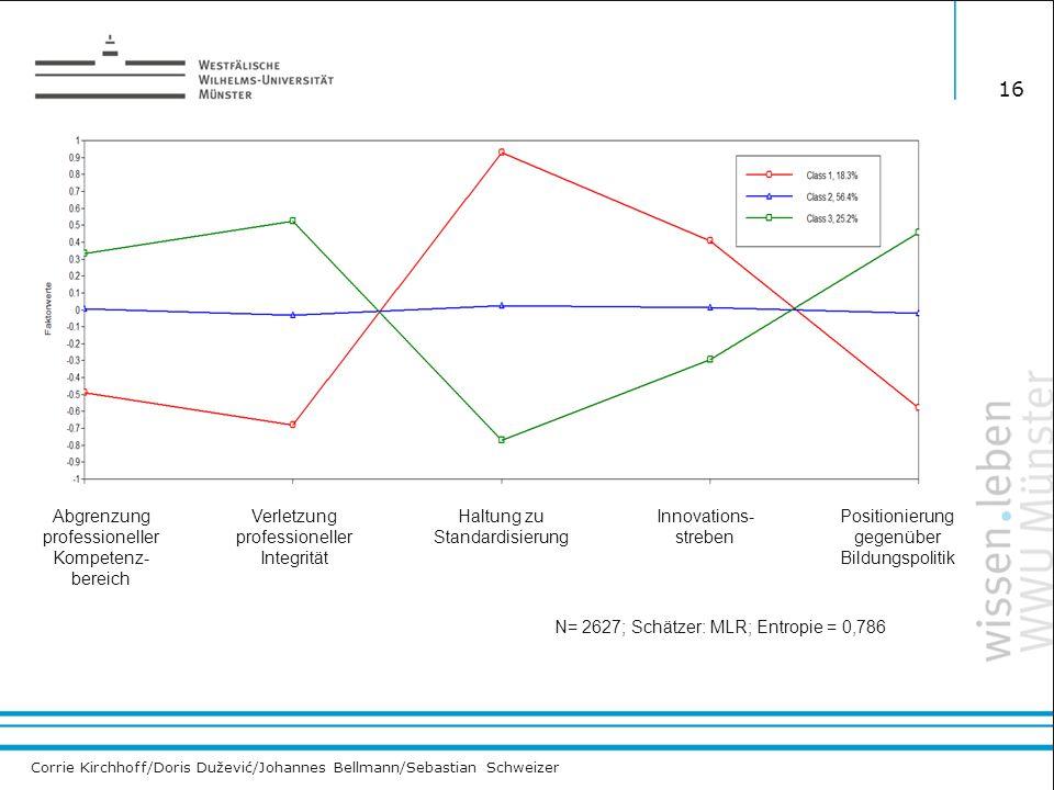 Corrie Kirchhoff/Doris Dužević/Johannes Bellmann/Sebastian Schweizer 16 N= 2627; Schätzer: MLR; Entropie = 0,786 Abgrenzung professioneller Kompetenz- bereich Verletzung professioneller Integrität Haltung zu Standardisierung Innovations- streben Positionierung gegenüber Bildungspolitik