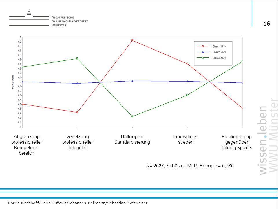 Corrie Kirchhoff/Doris Dužević/Johannes Bellmann/Sebastian Schweizer 16 N= 2627; Schätzer: MLR; Entropie = 0,786 Abgrenzung professioneller Kompetenz-