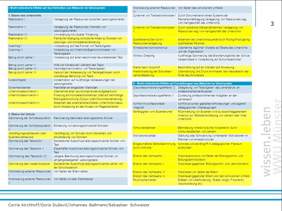 Corrie Kirchhoff/Doris Dužević/Johannes Bellmann/Sebastian Schweizer 3 I.Nicht-intendierte Effekte auf das Verhalten von Akteuren im Schulsystem 1. Eb