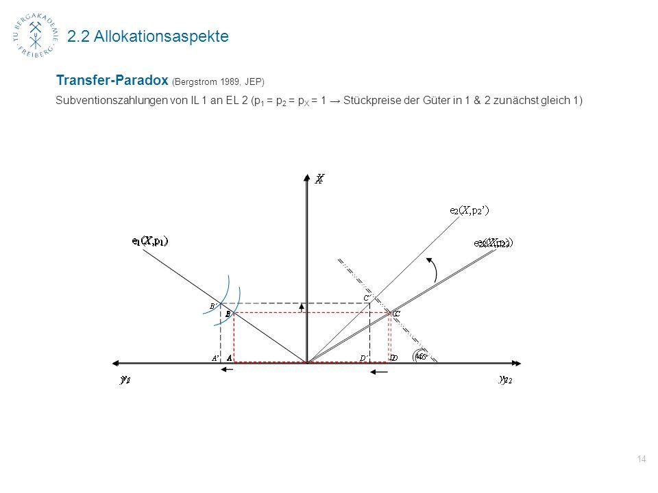 14 2.2 Allokationsaspekte Transfer-Paradox (Bergstrom 1989, JEP) Subventionszahlungen von IL 1 an EL 2 (p 1 = p 2 = p X = 1 → Stückpreise der Güter in 1 & 2 zunächst gleich 1)