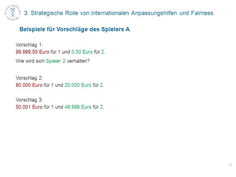 3. Strategische Rolle von internationalen Anpassungshilfen und Fairness Vorschlag 1: 99.999,50 Euro für 1 und 0,50 Euro für 2. Wie wird sich Spieler 2