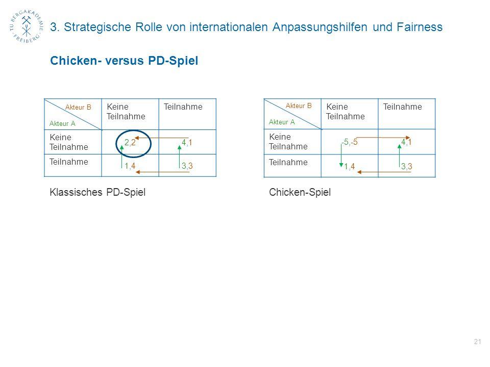 3. Strategische Rolle von internationalen Anpassungshilfen und Fairness Akteur B Akteur A Keine Teilnahme Teilnahme Keine Teilnahme 2,22,24,14,1 Teiln