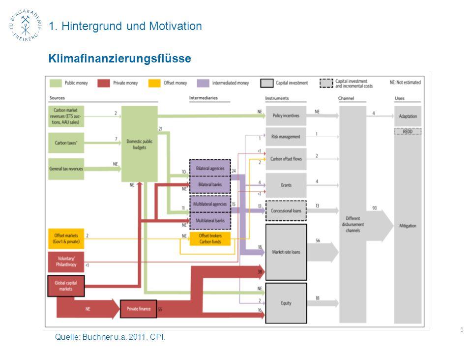 1. Hintergrund und Motivation 5 Klimafinanzierungsflüsse Quelle: Buchner u.a. 2011, CPI.