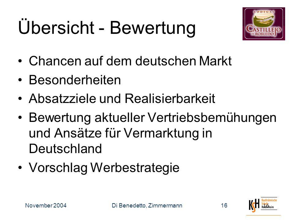November 2004Di Benedetto, Zimmermann16 Übersicht - Bewertung Chancen auf dem deutschen Markt Besonderheiten Absatzziele und Realisierbarkeit Bewertung aktueller Vertriebsbemühungen und Ansätze für Vermarktung in Deutschland Vorschlag Werbestrategie
