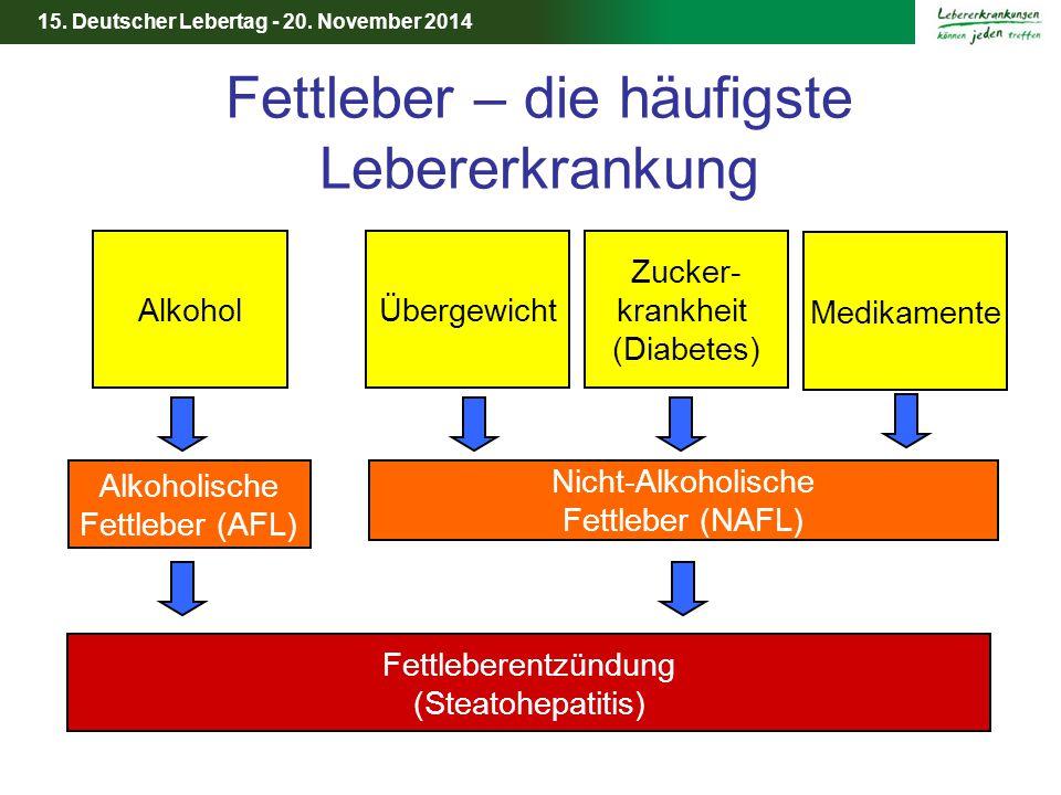 15. Deutscher Lebertag - 20. November 2014 Fettleber – die häufigste Lebererkrankung Alkohol Alkoholische Fettleber (AFL) Übergewicht Nicht-Alkoholisc