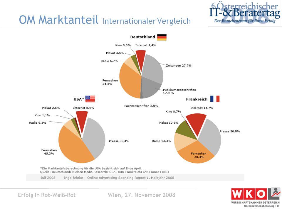 Erfolg in Rot-Weiß-Rot Wien, 27. November 2008 OM Marktanteil Internationaler Vergleich