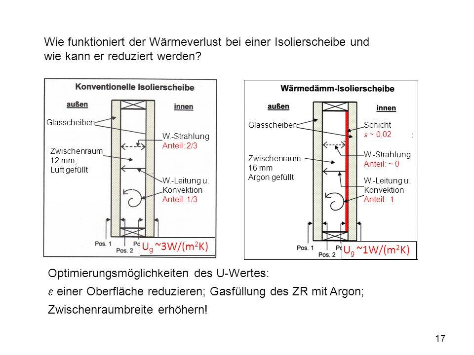 17 Wie funktioniert der Wärmeverlust bei einer Isolierscheibe und wie kann er reduziert werden? Optimierungsmöglichkeiten des U-Wertes:  einer Oberfl